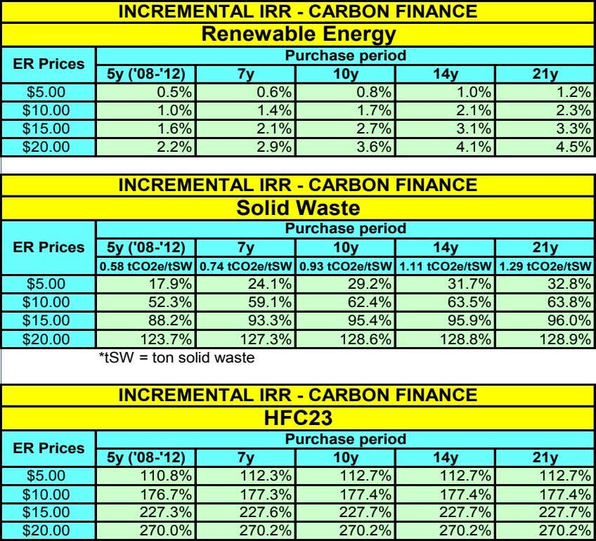 INCREMENTAL IRR - CARBON FINANCE Renewable Energy Purchase period ER Prices 5y ('08-'12) 7y 10y