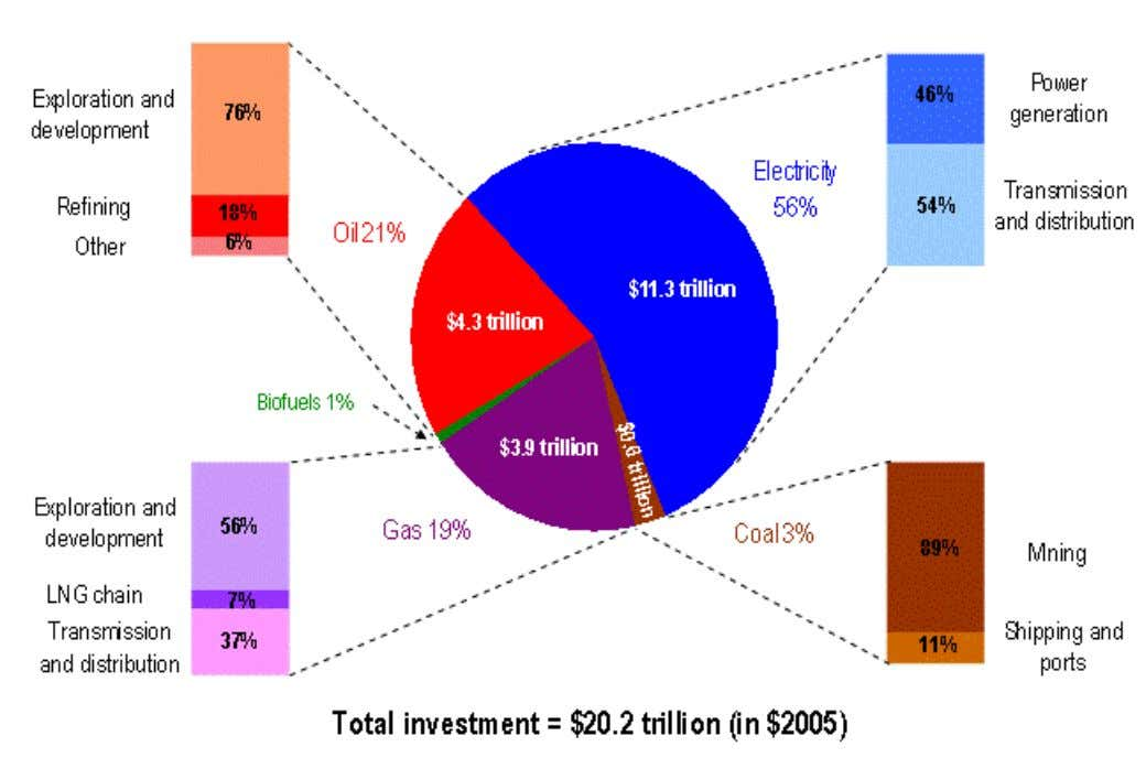 Cumulative Investment in Energy Infrastructure, 2005 - 2030 Source: IEA, WEO, 2006 I N T E
