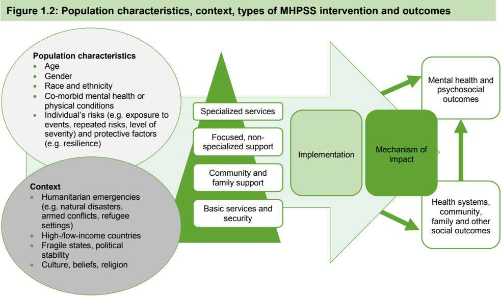 Figure 1.2: Population characteristics, context, types of MHPSS intervention and outcomes Population characteristics 