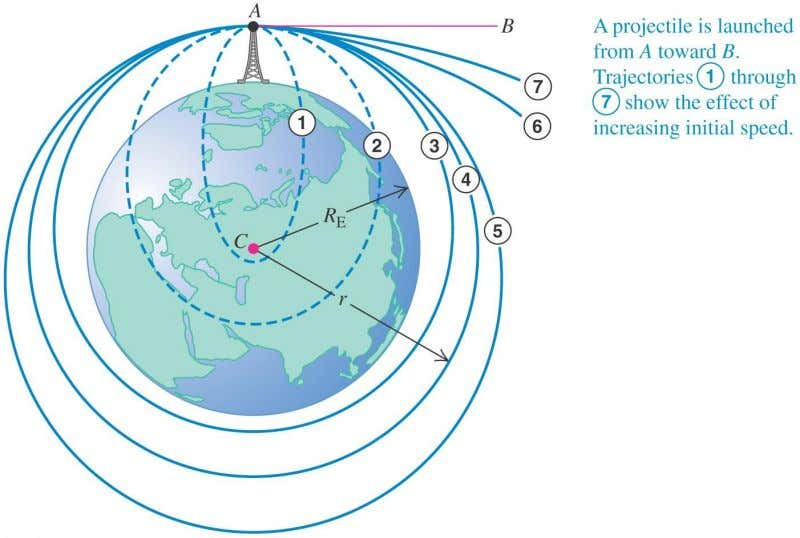 and 5 ). Orbital 4 is a circle. Most artificial satellites have circular orbit. Copyright ©