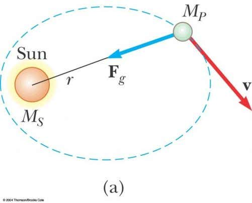 produces no torque, so angular momentum is conserved  L = r x p = M