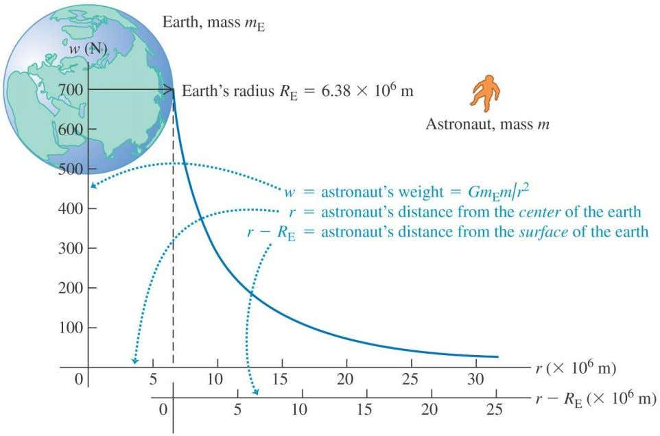 with its distance from the earth's center, as shown in Figure 13.8 below. Copyright © 2012