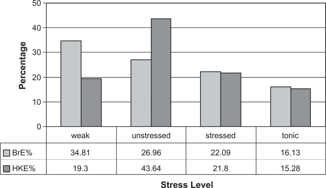 to Stress Level for Hong Kong English and British English SPEECH RHYTHM IN WORLD ENGLISHES: THE