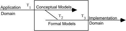 Application T 1 Conceptual Models Domain T 2 T 3 Implementation Formal Models Domain
