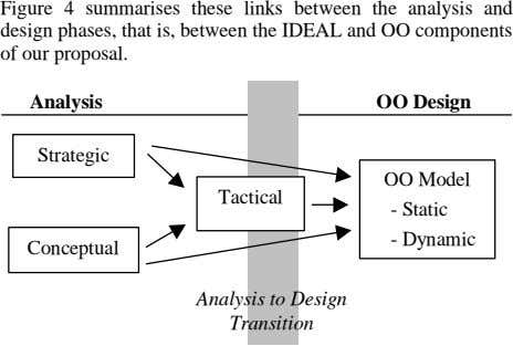 Figure 4 summarises these links between the analysis and design phases, that is, between the