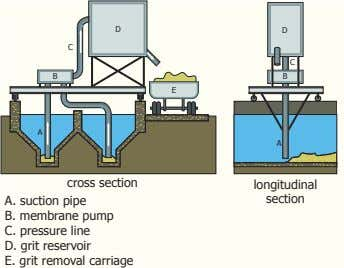 D D C C B B E A A cross section longitudinal A. suction pipe