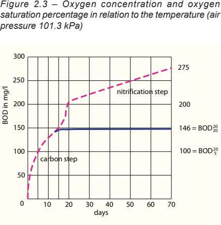 Figure 2.3 – Oxygen concentration and oxygen saturation percentage in relation to the temperature (air