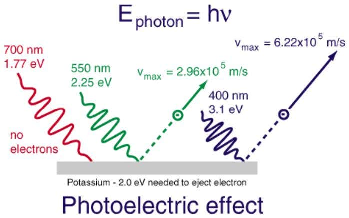 converting solar radiation into direct current electricity using semiconductors which exhibit photoelectric effect.