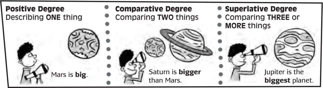 Positive Degree Describing ONE thing Comparative Degree Comparing TWO things Superlative Degree Comparing THREE or