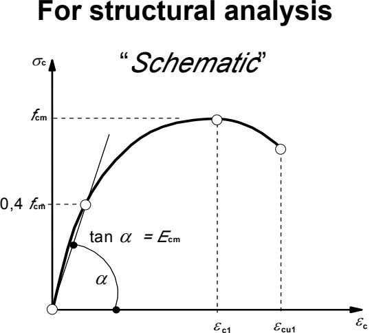"σc For structural analysis ""Schematic"" fcm 0,4 fcm tan α = Ecm α ε c"