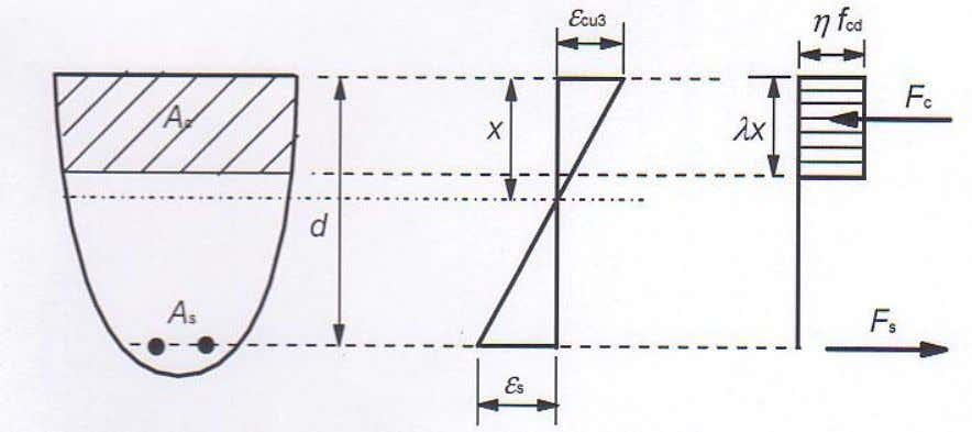 for cross sections with non rectangular cross-section λ = 0,8 for f c k ≤ 50