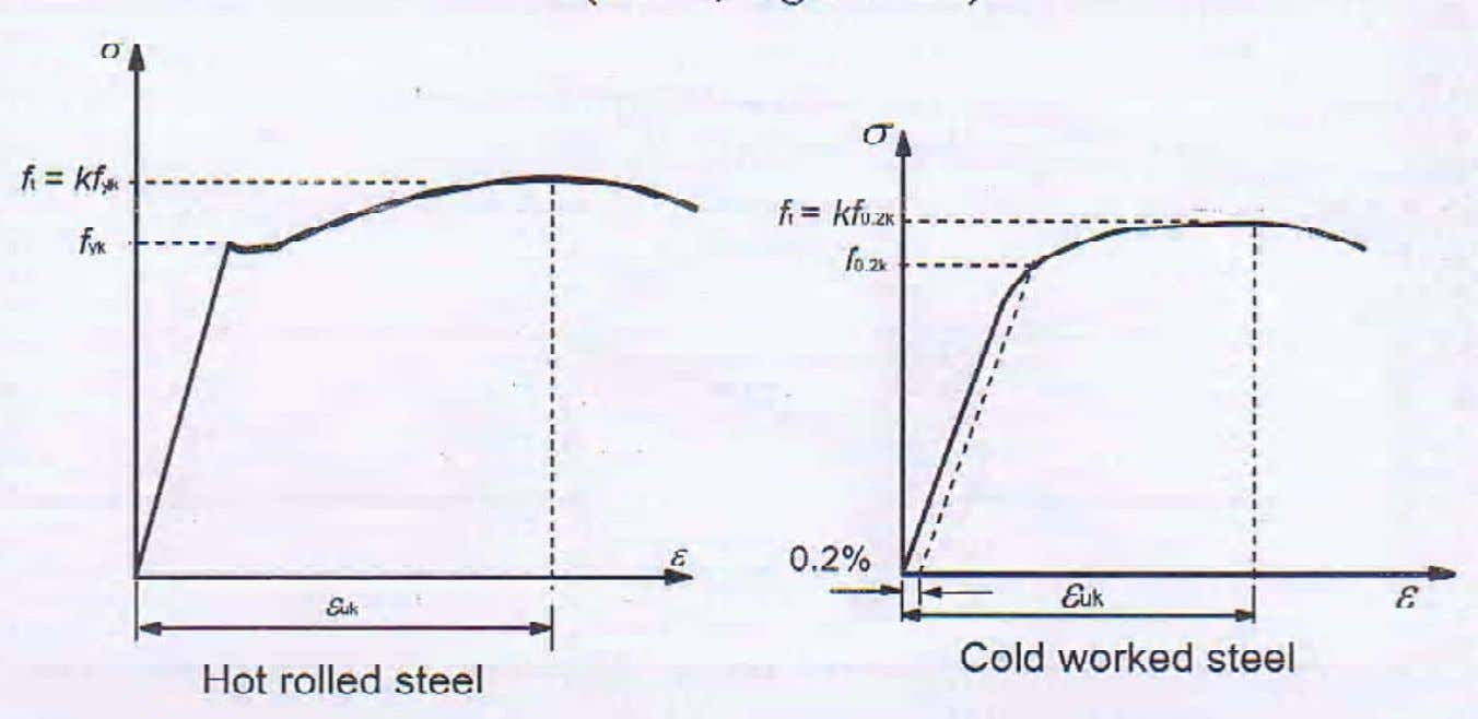 Stress-strain relations for reinforcing steel 22 February 2008 22