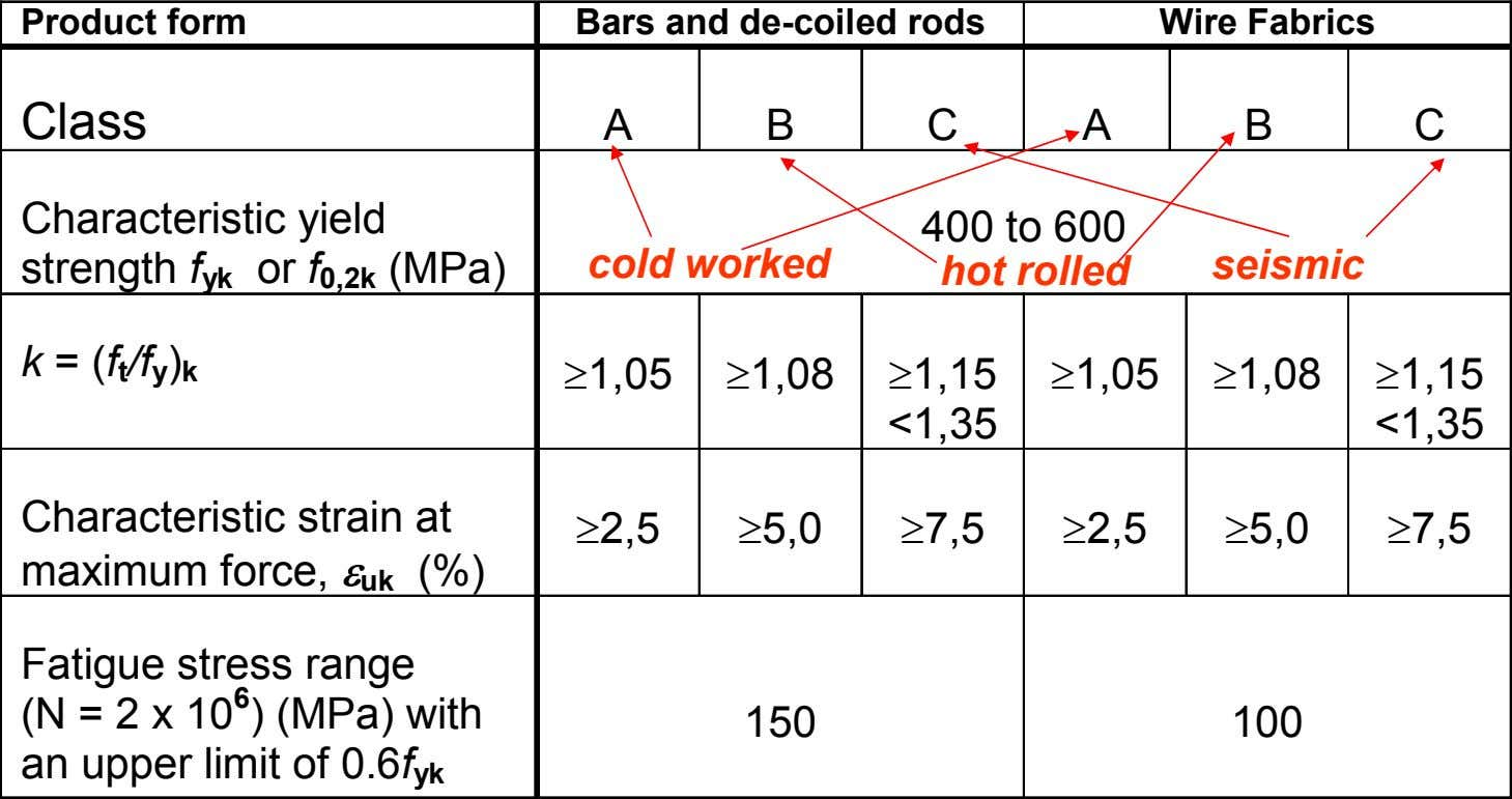 Product form Bars and de-coiled rods Wire Fabrics Class A B C A B C