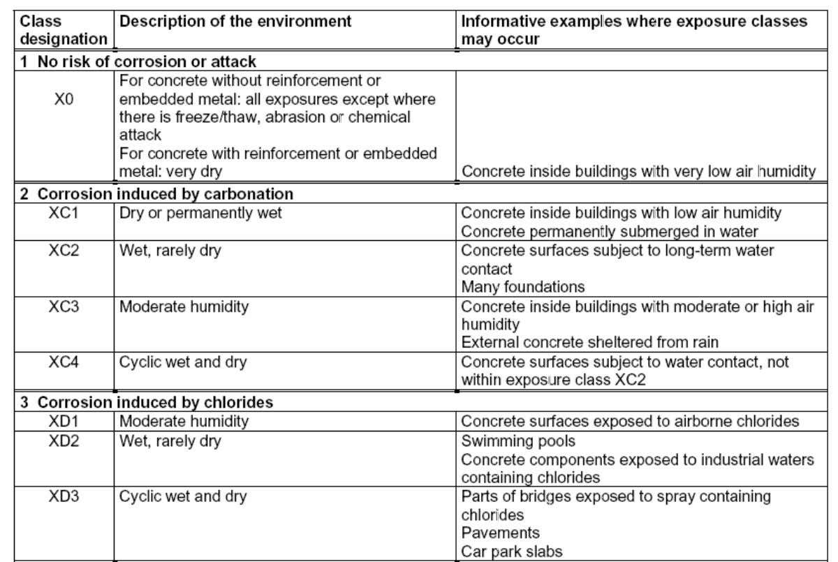 Agressivity of the environment Further specification of main exposure classes in subclasses (I) 22 February 2008