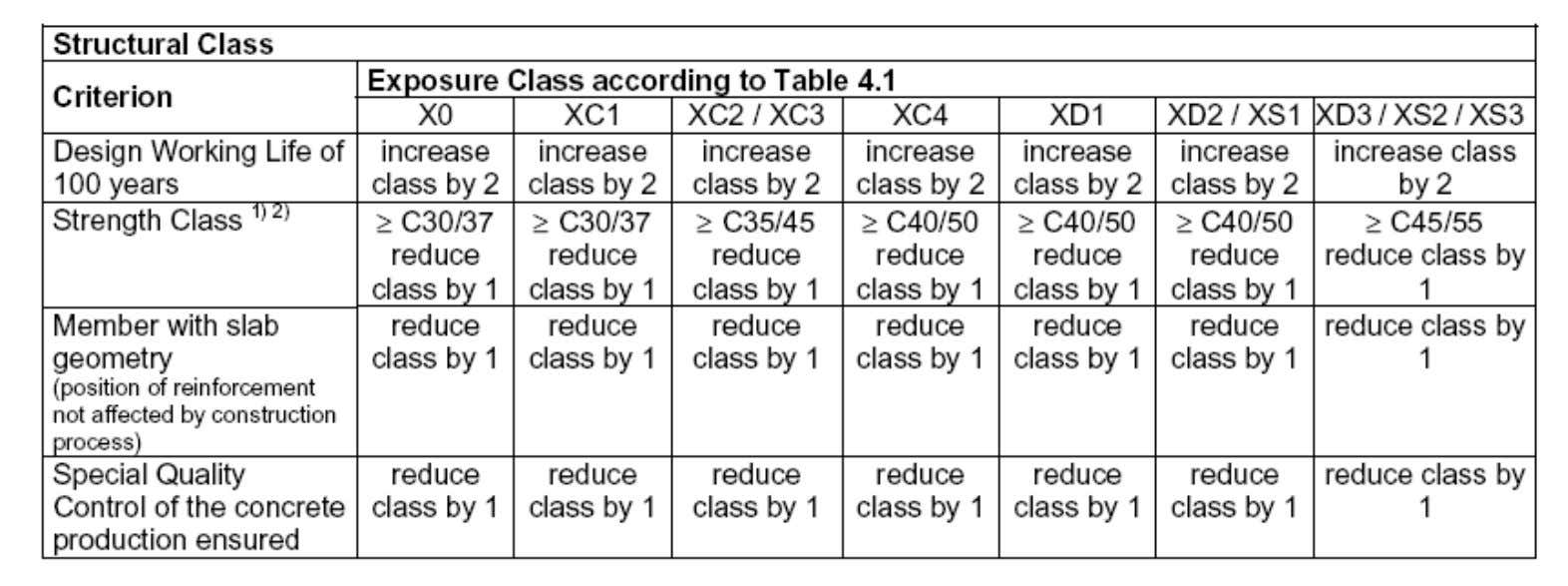 Table for determining final Structural Class 22 February 2008 35