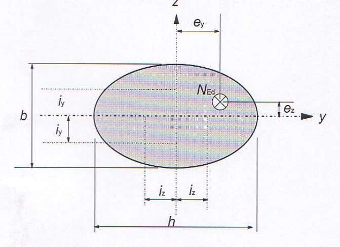 cross section, see table N E /N Rd 0,1 0,7 1,0   a 1,0 1,5 2,0