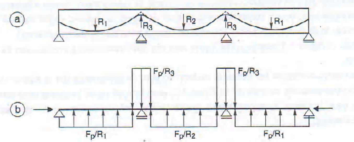 of prestressing on shear resistance (1) 1. Prestressing introduces a set of loads on the beam