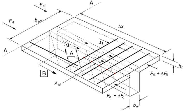 Shear between web and flanges of T-sections Strut angle θ : 1,0 ≤ cot θ f