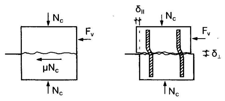 at the interface between concretes cast at different times Interface shear models based on shear friction