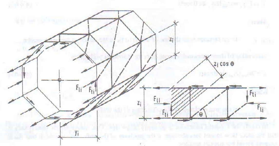 now be designed like a beam using the variable angle truss analogy, with 1 ≤ cot