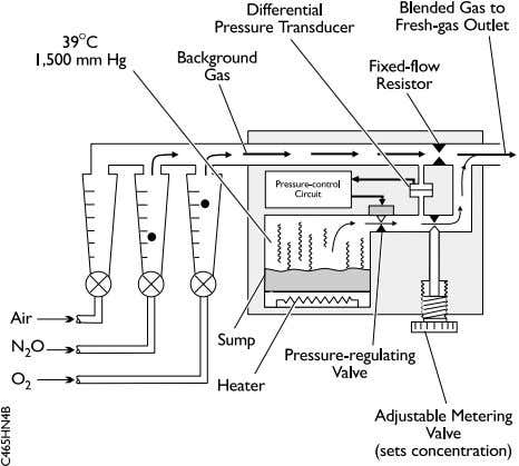 Figure 2. Schematic illustrating the basic elements of the Ohmeda Tec 6 vaporizer