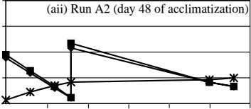 (aii) Run A2 (day 48 of acclimatization)