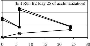(bii) Run B2 (day 25 of acclimatization) 0 5 10 15 20 25 30