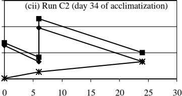 (cii) Run C2 (day 34 of acclimatization) 0 5 10 15 20 25 30