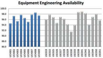 Hydraulic downtime totals 16.5% Figure 3—Life-cycle costs Figure 4—Engineering availability. Blue - battery haulers,
