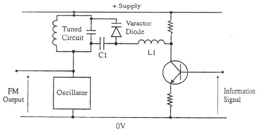 diagram for Varactor modula tor is as shown in fig. Below We can see the tuned