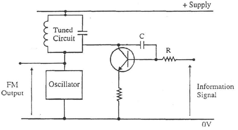in the signal's frequency, and not in its amplitude. Circuit diagram for reactance modulator is as