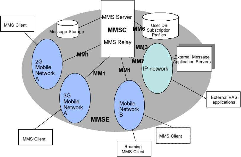 MMS Server MMS Client User DB MM6 MMSC Subscription Message Storage Profiles MMS Relay MM3