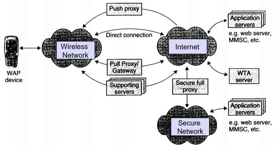 Wireless Internet Network Secure Network