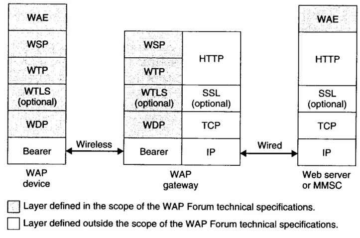 Protocol) WTP (Wireless Transaction Protocol) WTLS (Wireless Transport Layers Security) WDP (Wireless Data Protocol). 22