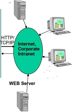 HTTP/ TCP/IP Internet, Corporate Intranet WEB Server