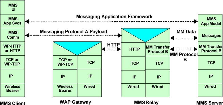 MMS UI Messaging Application Framework MMS MMS App Svcs App Model Messaging Protocol A Payload