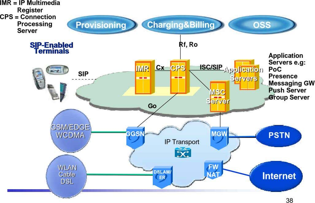 IMR = IP Multimedia Register CPS = Connection Processing Server Provisioning Charging&Billing OSS HLR
