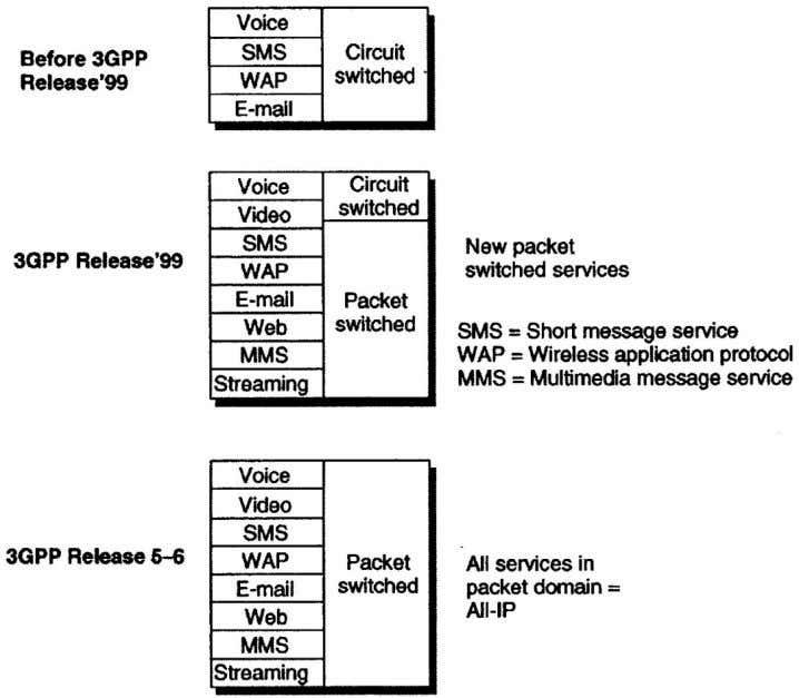 Service capabilities in versions of UMTS standards 5