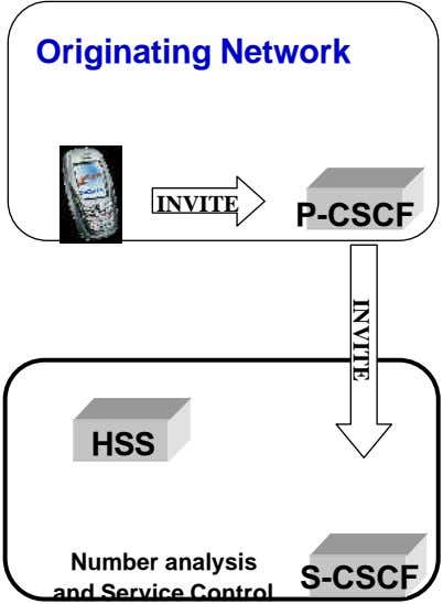 Originating Network INVITE P-CSCF INVITE HSS Number analysis and Service Control S-CSCF
