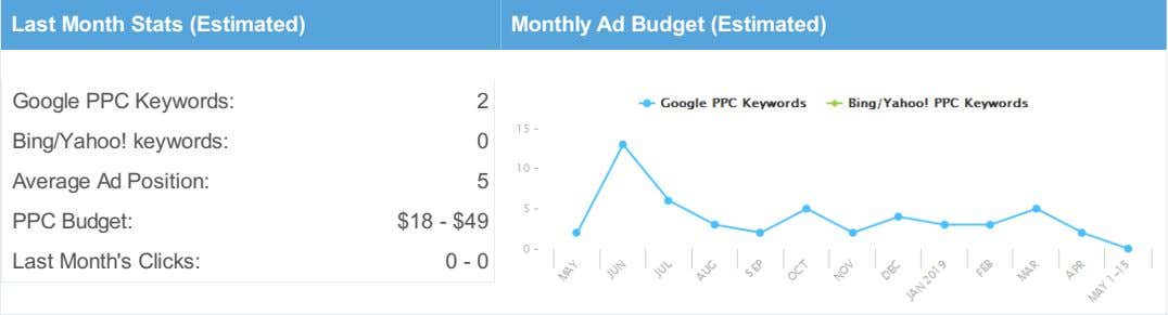 Last Month Stats (Estimated) Monthly Ad Budget (Estimated) Google PPC Keywords: 2 Bing/Yahoo! keywords: 0