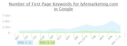 Bing/Yahoo! 473 Count of First Page Keywords in Google Count of First Page Keywords in Bing/Yahoo!