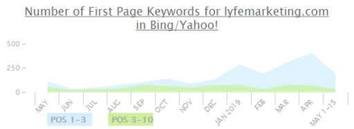 in Google Count of First Page Keywords in Bing/Yahoo! Top Organic Competitors in Google Website SEO