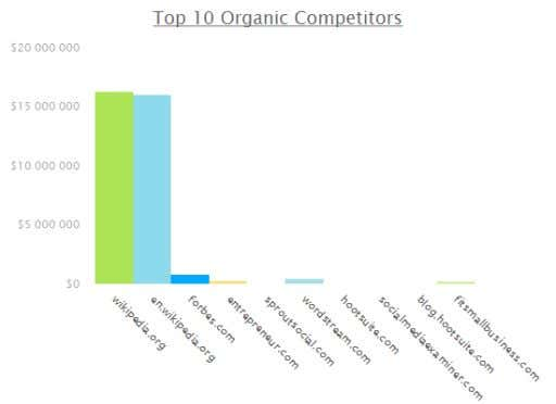 $281,530   215 91,825 TOP COMPETITORS IN GOOGLE TOP COMPETITORS IN BING/YAHOO! Summary Report Page 8