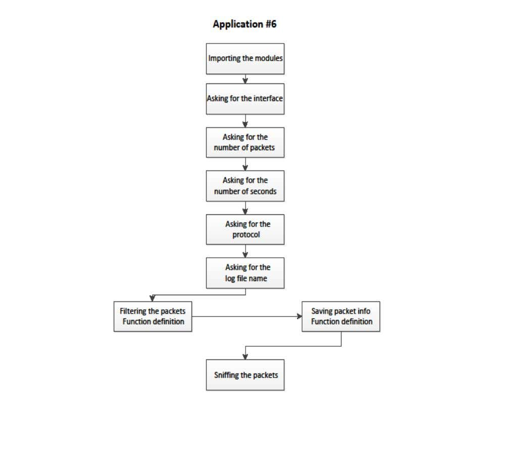 Guide by Mihai Cătălin Teodosiu Logical flow diagram ############# Application #6 - Basic Network Sniffer