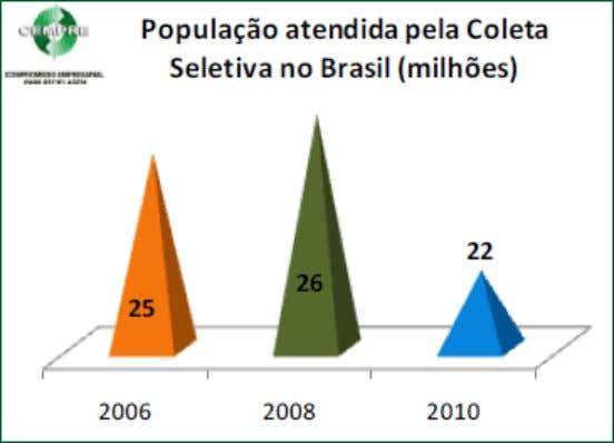 1 . Number of municipalities with separate collection. Fonte: Cempre Figura 2 . População atendida pela