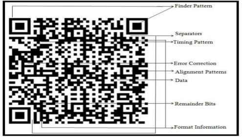 the best mask pattern is generated as shown in figure 1. Figure 1. Structure of QR
