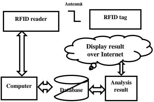 Antenna RFID tag RFID reader Display result over Internet Analysis Computer Database result