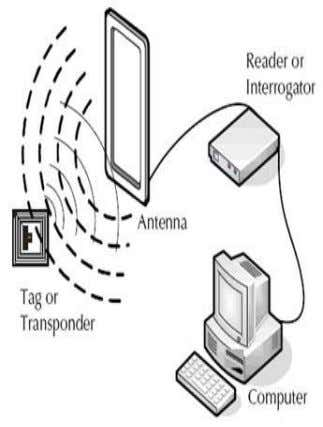 possibly will consolidate sensors and devices [11]. Figure 2: RFID Tag, RFID Reader or Interrogator and