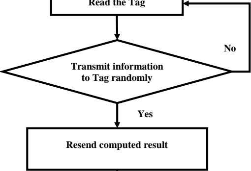 No Transmit information to Tag randomly Yes Resend computed result