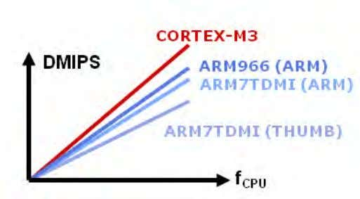 and a hardware divide that takes between 2 – 7 cycles. The Cortex processor benchmarks give